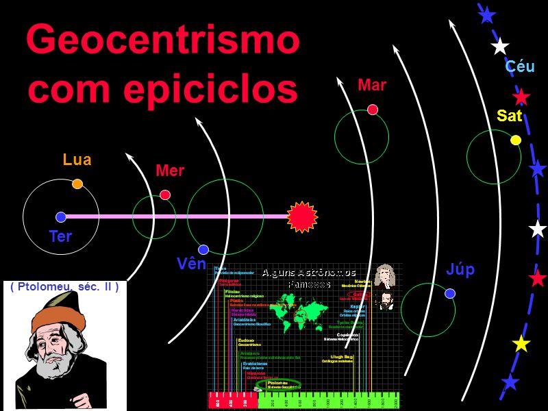 Geocentrismo com epiciclos Lua Mer Mar Vên Júp Sat Céu Ter ( Ptolomeu, séc. II )