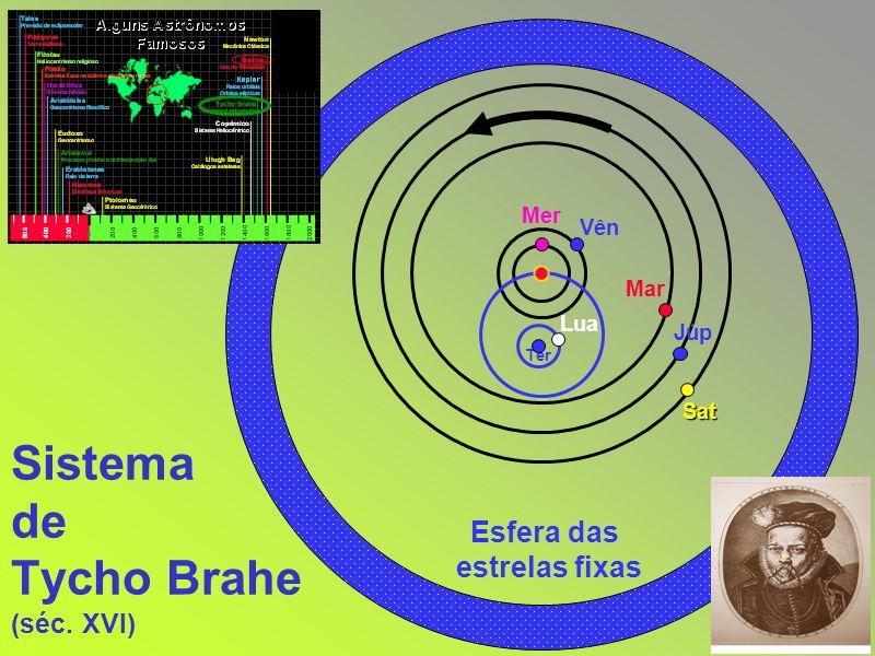 Sistema de Tycho Brahe (séc. XVI) Esfera das estrelas fixas Ter Lua Mer Vên Mar Sat Júp
