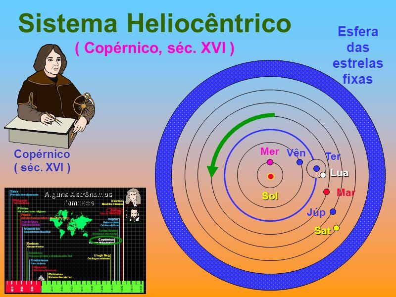 Sistema Heliocêntrico ( Copérnico, séc. XVI ) Esfera das estrelas fixas Ter Lua Mer Vên Sol Mar Júp Sat Copérnico ( séc. XVI )