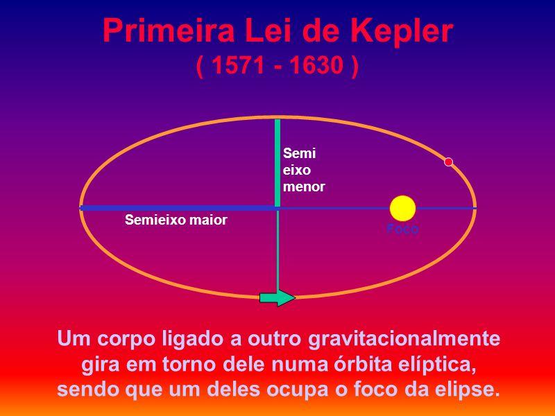 Primeira Lei de Kepler ( 1571 - 1630 ) Um corpo ligado a outro gravitacionalmente gira em torno dele numa órbita elíptica, sendo que um deles ocupa o