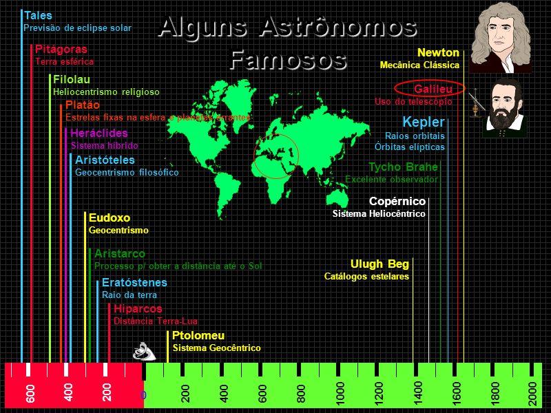 Observações a olho nu e com telescópios 1609 Era pré-telescópio Galileu Era pós-telescópio