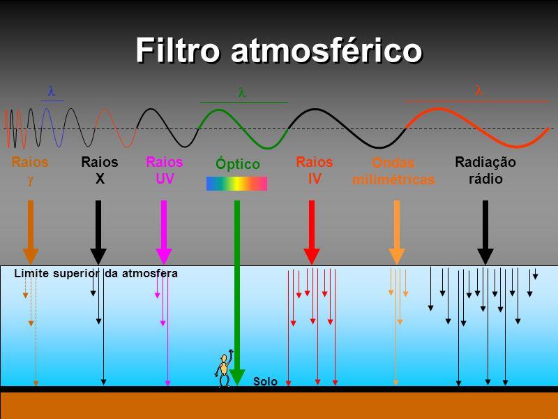 Filtro atmosférico Óptico Raios X Raios UV Raios Raios IV Radiação rádio Solo Ondas milimétricas Limite superior da atmosfera