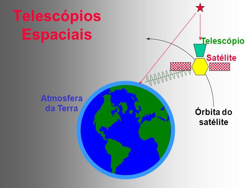Telescópios Espaciais Satélite Telescópio Órbita do satélite Atmosfera da Terra
