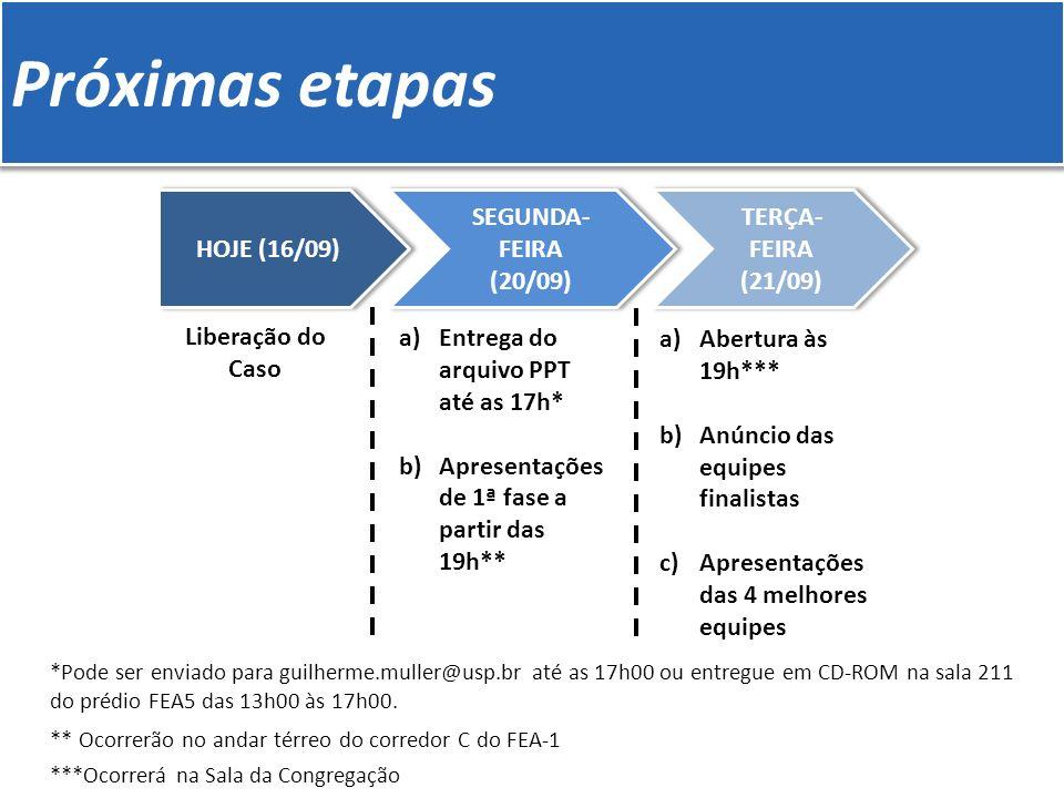 Próximas etapas HOJE (16/09) SEGUNDA- FEIRA (20/09) SEGUNDA- FEIRA (20/09) TERÇA- FEIRA (21/09) TERÇA- FEIRA (21/09) Liberação do Caso a)Entrega do arquivo PPT até as 17h* b)Apresentações de 1ª fase a partir das 19h** a)Abertura às 19h*** b)Anúncio das equipes finalistas c)Apresentações das 4 melhores equipes *Pode ser enviado para guilherme.muller@usp.br até as 17h00 ou entregue em CD-ROM na sala 211 do prédio FEA5 das 13h00 às 17h00.