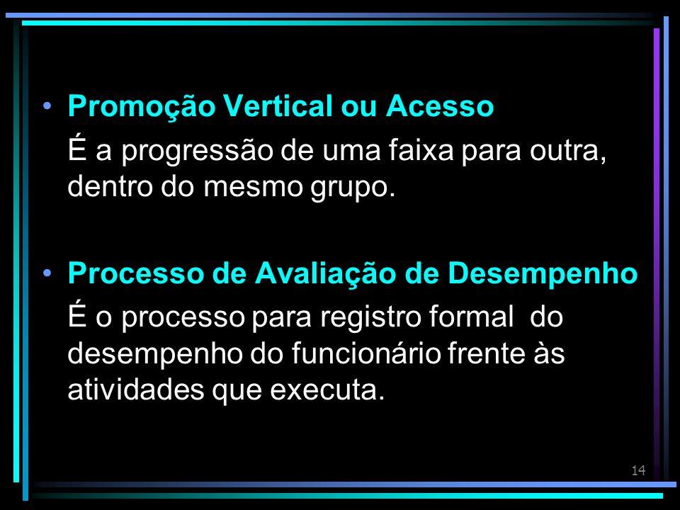 14 Promoção Vertical ou Acesso É a progressão de uma faixa para outra, dentro do mesmo grupo.