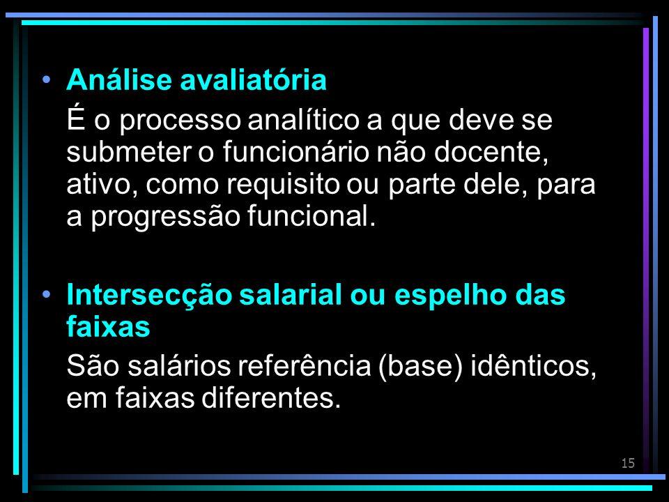 15 Análise avaliatória É o processo analítico a que deve se submeter o funcionário não docente, ativo, como requisito ou parte dele, para a progressão funcional.