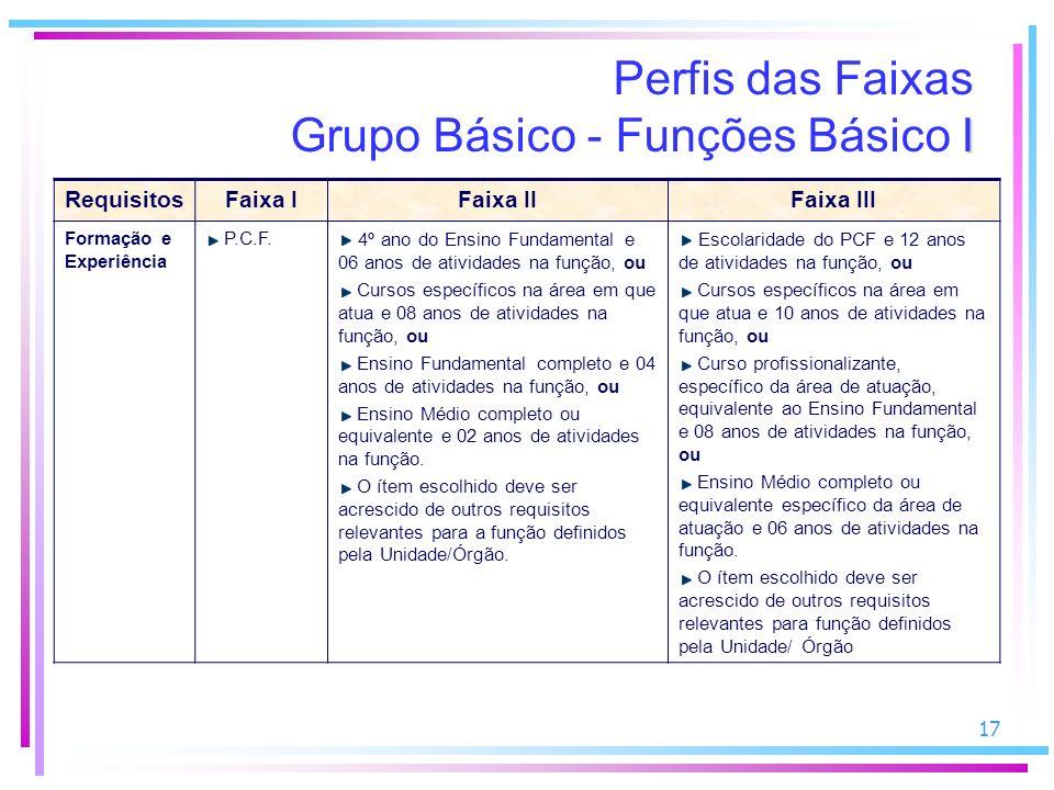 17 I Perfis das Faixas Grupo Básico - Funções Básico I RequisitosFaixa IFaixa IIFaixa III Formação e Experiência P.C.F.