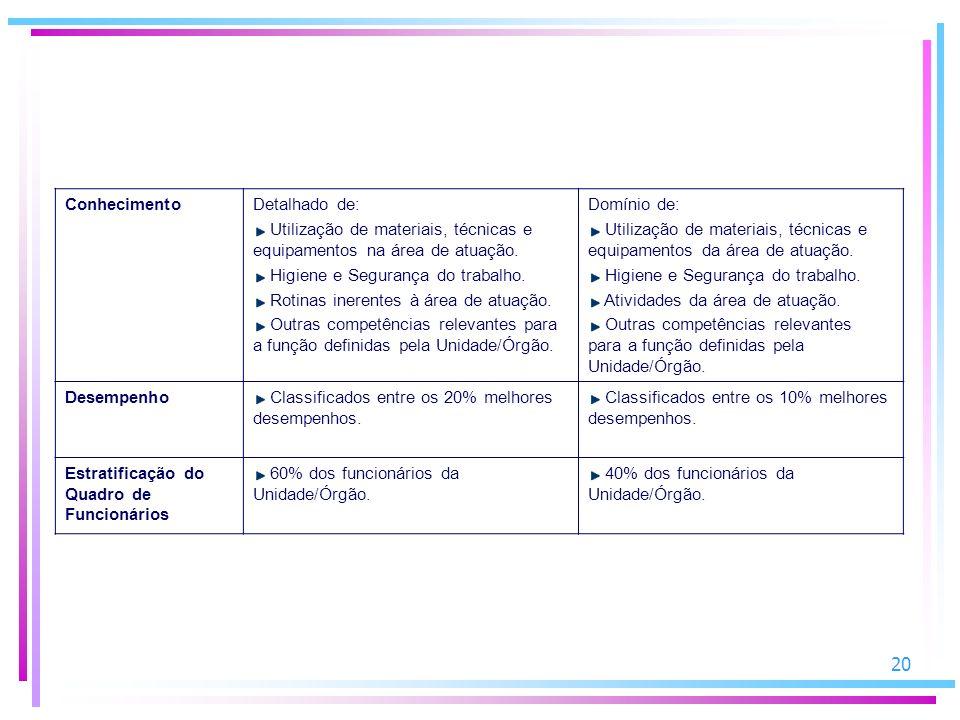 20 ConhecimentoDetalhado de: Utilização de materiais, técnicas e equipamentos na área de atuação.