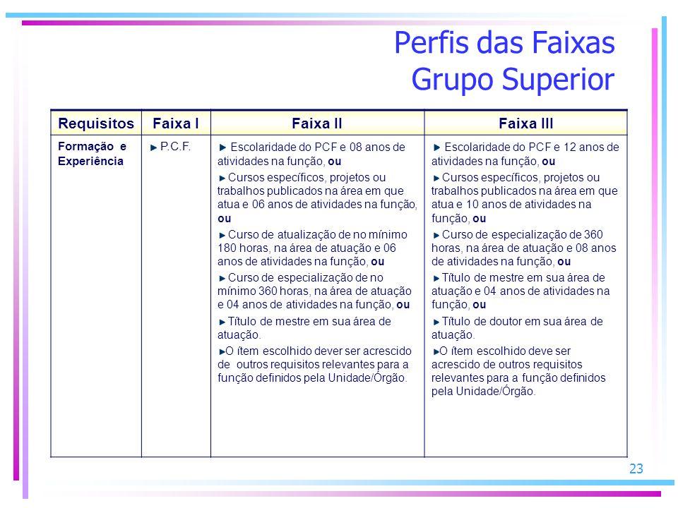 23 Perfis das Faixas Grupo Superior RequisitosFaixa IFaixa IIFaixa III Formação e Experiência P.C.F.