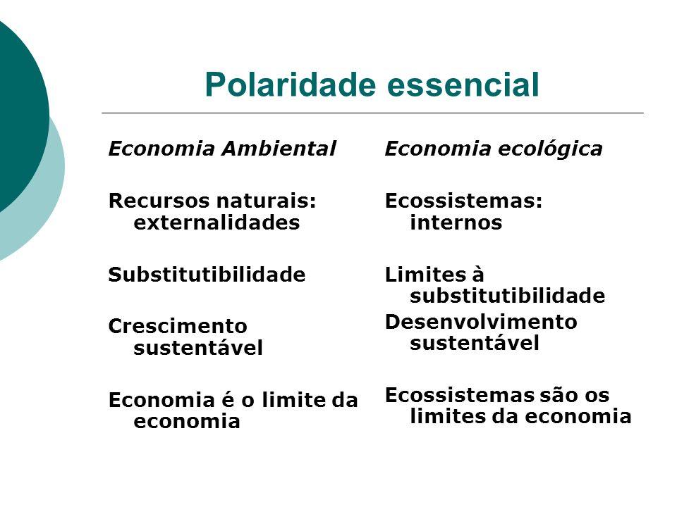 Polaridade essencial Economia Ambiental Recursos naturais: externalidades Substitutibilidade Crescimento sustentável Economia é o limite da economia E