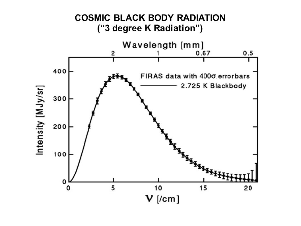 COSMIC BLACK BODY RADIATION (3 degree K Radiation)