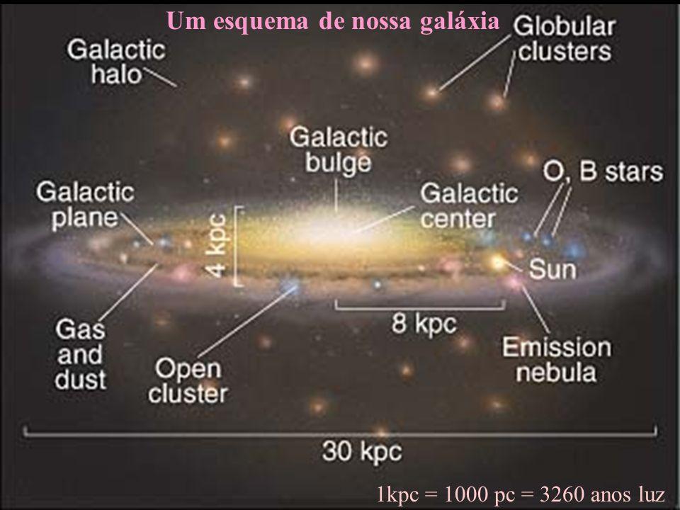 Um esquema de nossa galáxia 1kpc = 1000 pc = 3260 anos luz