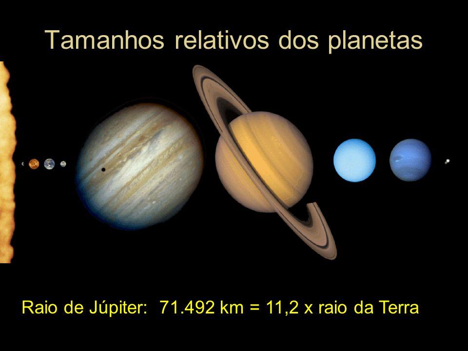 Tamanhos relativos dos planetas Raio de Júpiter: 71.492 km = 11,2 x raio da Terra