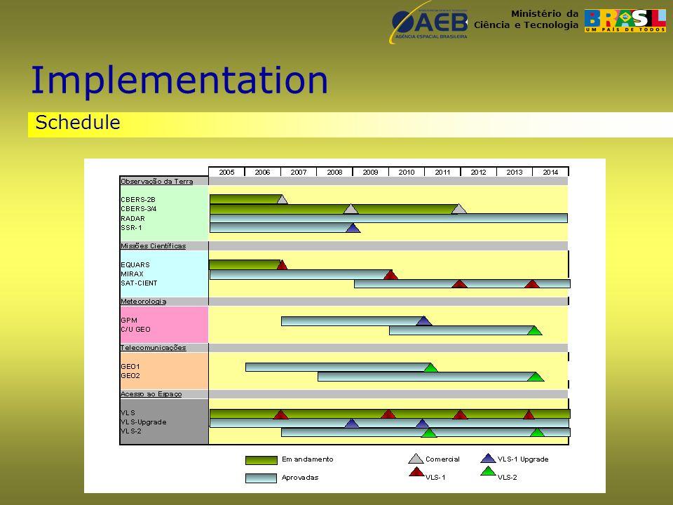 Ministério da Ciência e Tecnologia Schedule Implementation