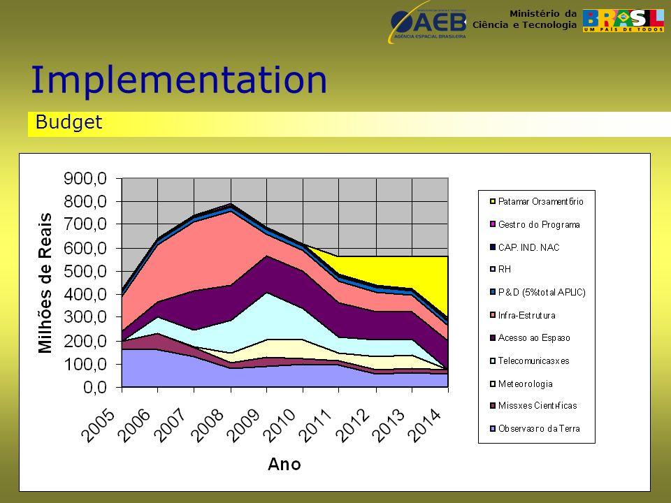 Ministério da Ciência e Tecnologia Budget Implementation
