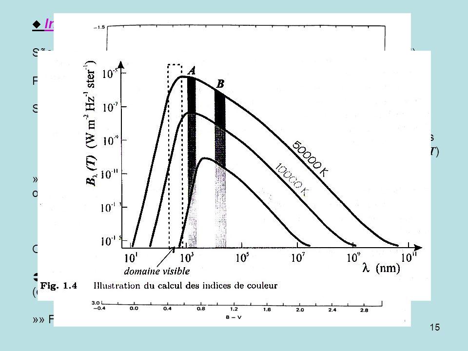 15 lndices de cor São diferenças de magnitudes num dado sistema de filtros (ou de cores) Por exemplo, no sistema U BV definimos os índices U -B e B -V