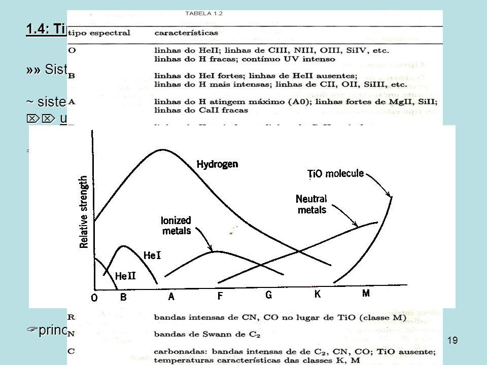 19 1.4: Tipos Espectrais »» Sistema de Classificação Espectral ~ sistema original de Harvard (ver Struve & Zebergs 1962): unidimensional, parâmetro bá