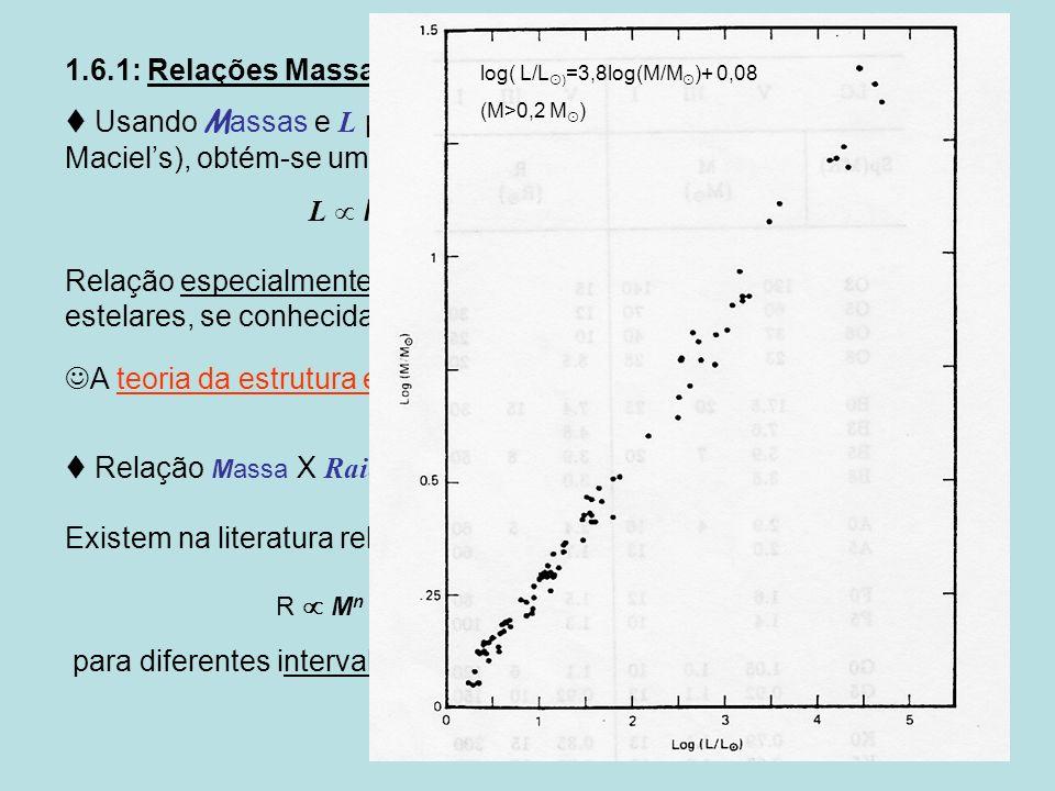 23 1.6.1: Relações Massa-Luminosidade e Massa-Raio: Usando M assas e L para as estrelas da SP (cf. Fig. 1.1, Maciel s), obtém-se uma relação empírica