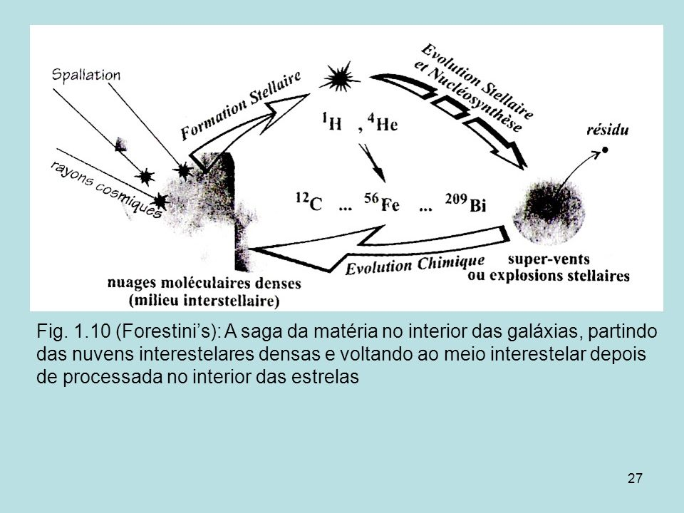 27 Fig. 1.10 (Forestinis): A saga da matéria no interior das galáxias, partindo das nuvens interestelares densas e voltando ao meio interestelar depoi