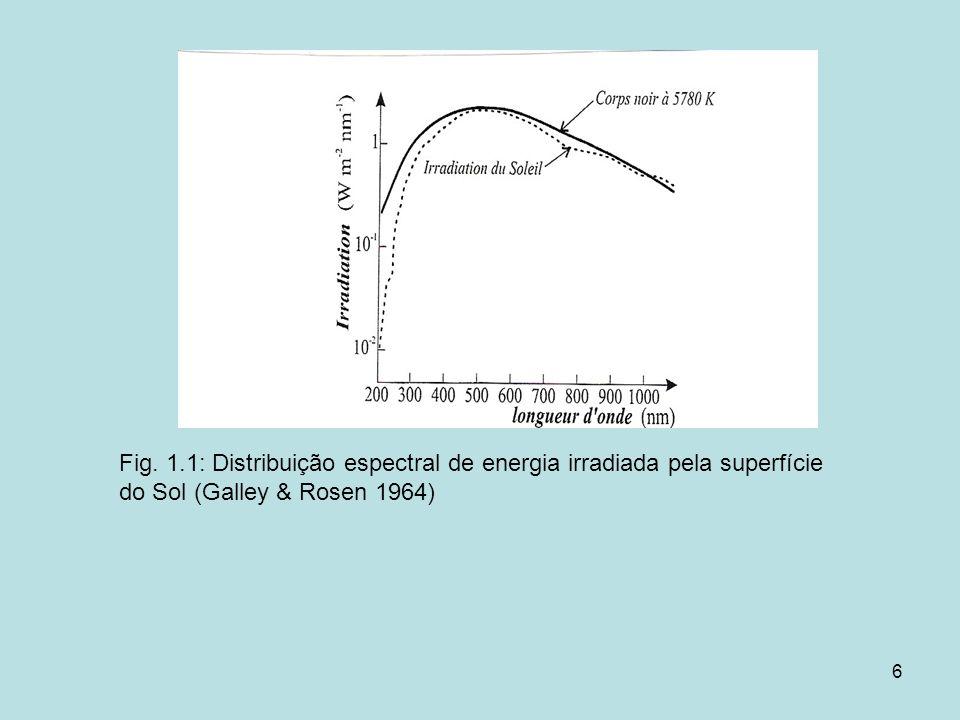 6 Fig. 1.1: Distribuição espectral de energia irradiada pela superfície do Sol (Galley & Rosen 1964)