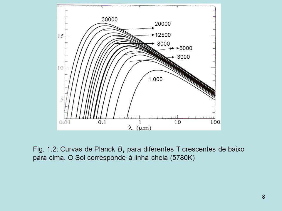 8 Fig. 1.2: Curvas de Planck B para diferentes T crescentes de baixo para cima. O Sol corresponde à linha cheia (5780K) 1.000 3000 5000 30000 12500 20