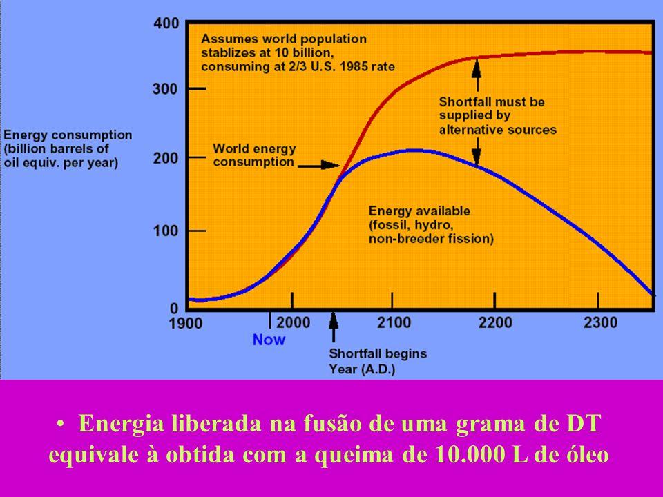 Energia liberada na fusão de uma grama de DT equivale à obtida com a queima de 10.000 L de óleo
