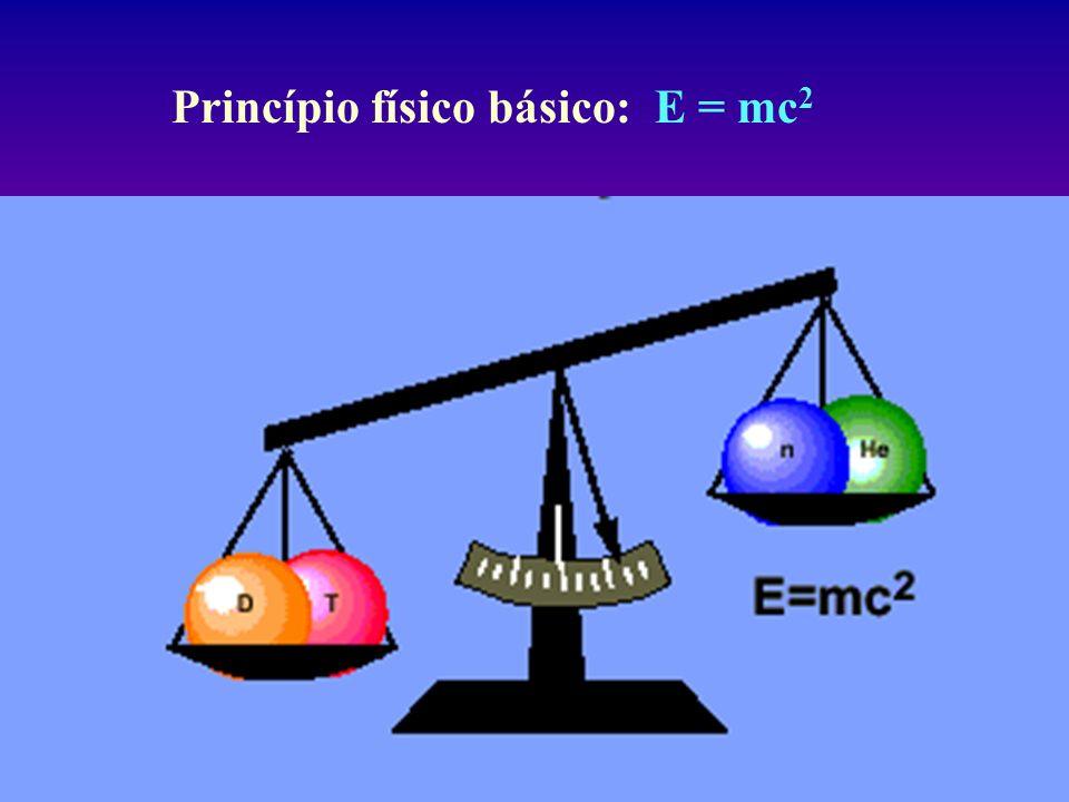 Princípio físico básico: E = mc 2