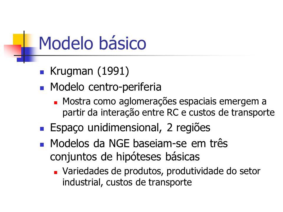 Modelo básico 2 setores Agricultura (A), retornos constantes, ligado à terra, produto homogêneo Indústria (M), retornos crescentes, pode-se localizar nas duas regiões, continuum de variedades