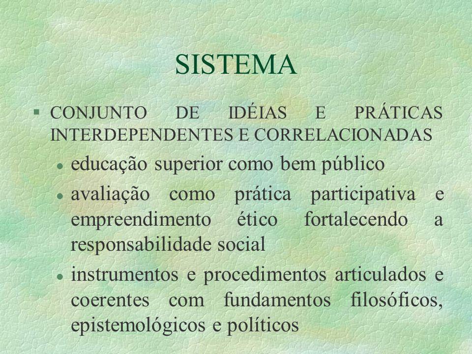 SISTEMA §CONJUNTO DE IDÉIAS E PRÁTICAS INTERDEPENDENTES E CORRELACIONADAS l educação superior como bem público l avaliação como prática participativa