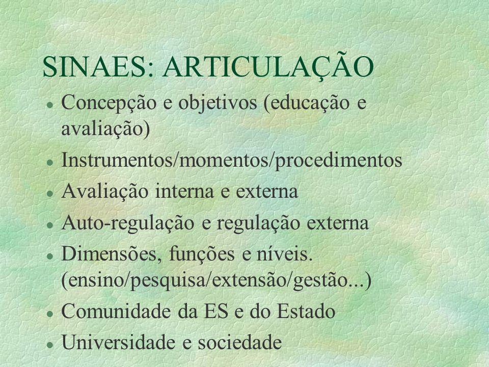SINAES: ARTICULAÇÃO l Concepção e objetivos (educação e avaliação) l Instrumentos/momentos/procedimentos l Avaliação interna e externa l Auto-regulaçã