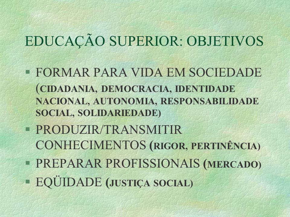 EDUCAÇÃO SUPERIOR: OBJETIVOS §FORMAR PARA VIDA EM SOCIEDADE ( CIDADANIA, DEMOCRACIA, IDENTIDADE NACIONAL, AUTONOMIA, RESPONSABILIDADE SOCIAL, SOLIDARI