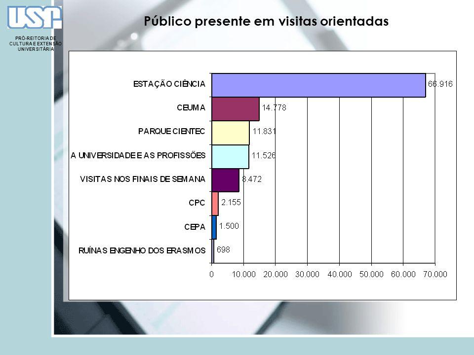 Público presente em visitas orientadas PRÓ-REITORIA DE CULTURA E EXTENSÃO UNIVERSITÁRIA