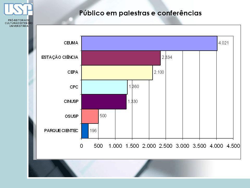 Público em palestras e conferências PRÓ-REITORIA DE CULTURA E EXTENSÃO UNIVERSITÁRIA
