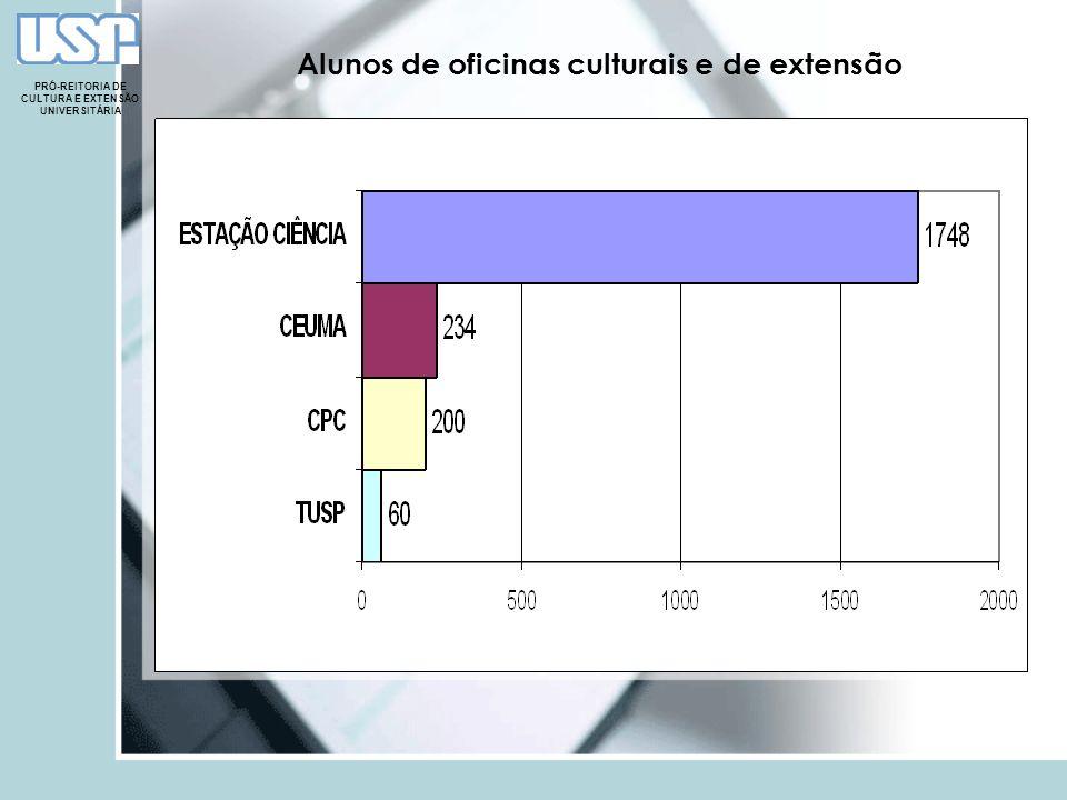 Alunos de oficinas culturais e de extensão PRÓ-REITORIA DE CULTURA E EXTENSÃO UNIVERSITÁRIA