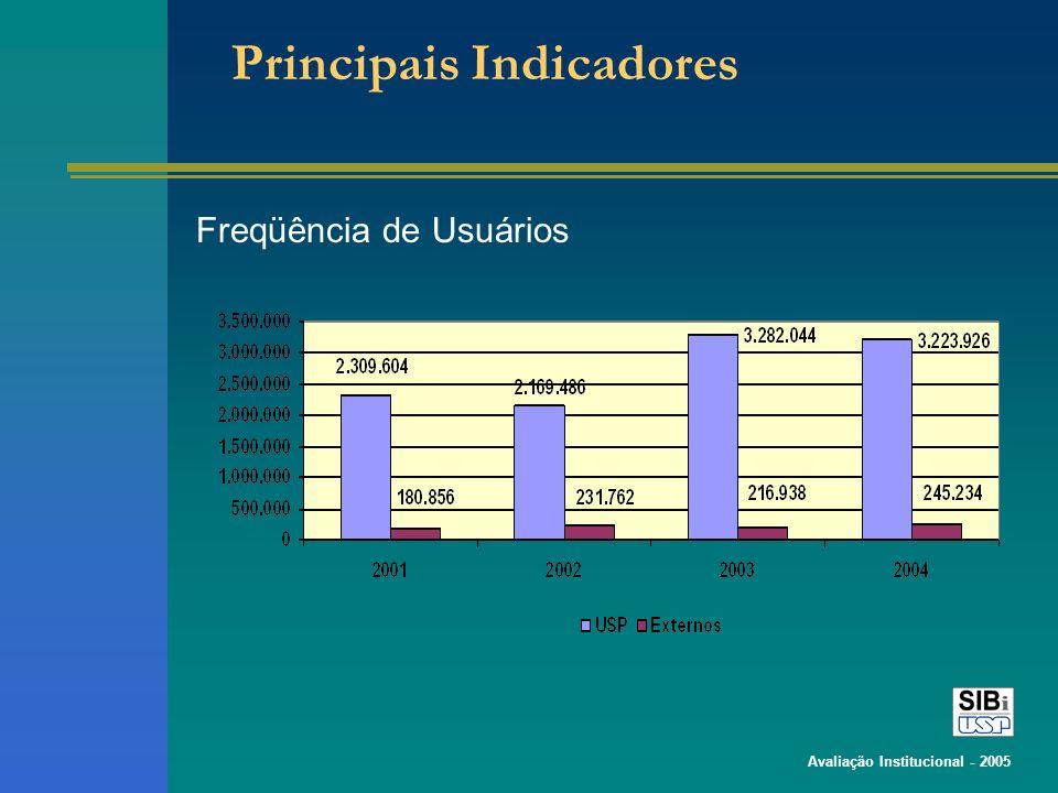 Avaliação Institucional - 2005 Principais Indicadores Freqüência de Usuários