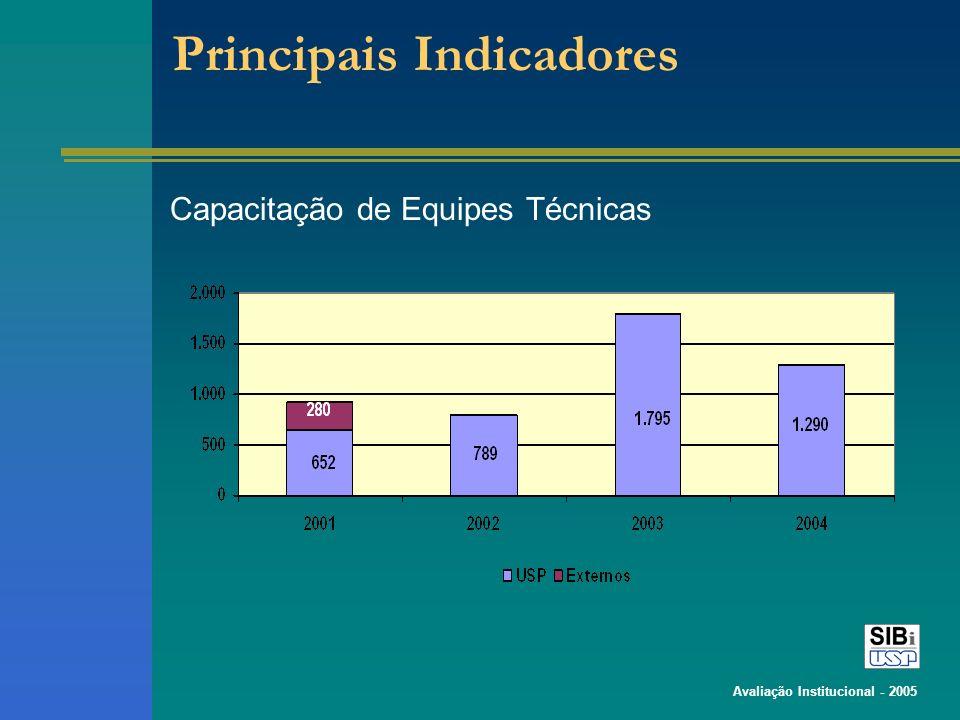 Avaliação Institucional - 2005 Principais Indicadores Capacitação de Equipes Técnicas