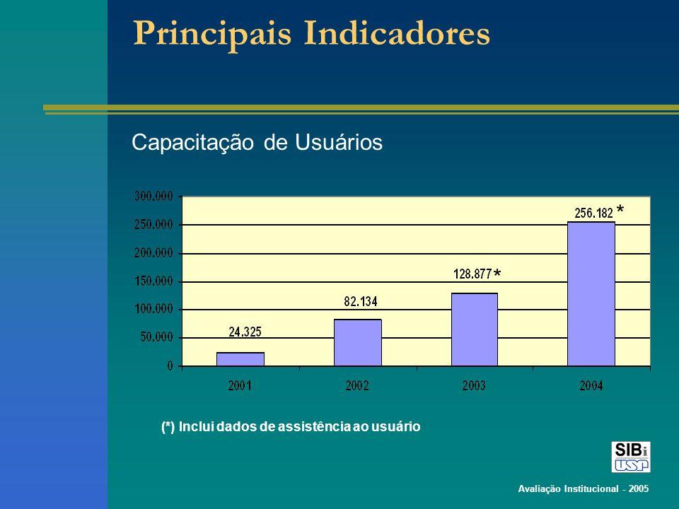Avaliação Institucional - 2005 Principais Indicadores Capacitação de Usuários * * (*) Inclui dados de assistência ao usuário