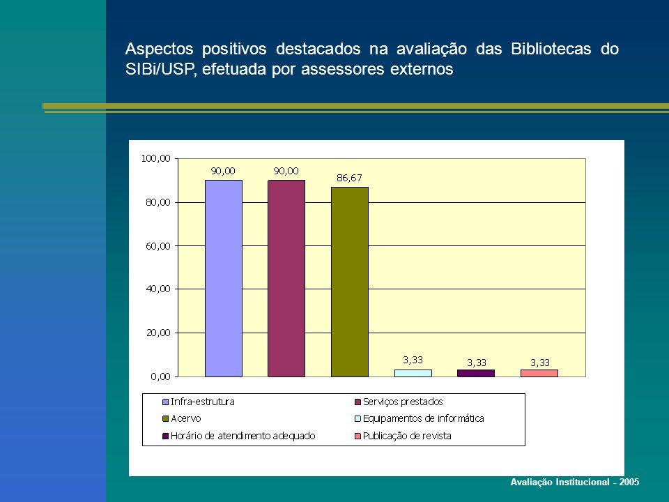 Avaliação Institucional - 2005 Aspectos positivos destacados na avaliação das Bibliotecas do SIBi/USP, efetuada por assessores externos