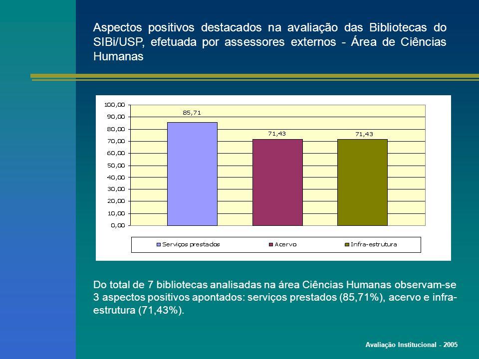 Avaliação Institucional - 2005 Aspectos positivos destacados na avaliação das Bibliotecas do SIBi/USP, efetuada por assessores externos - Área de Ciências Humanas Do total de 7 bibliotecas analisadas na área Ciências Humanas observam-se 3 aspectos positivos apontados: serviços prestados (85,71%), acervo e infra- estrutura (71,43%).