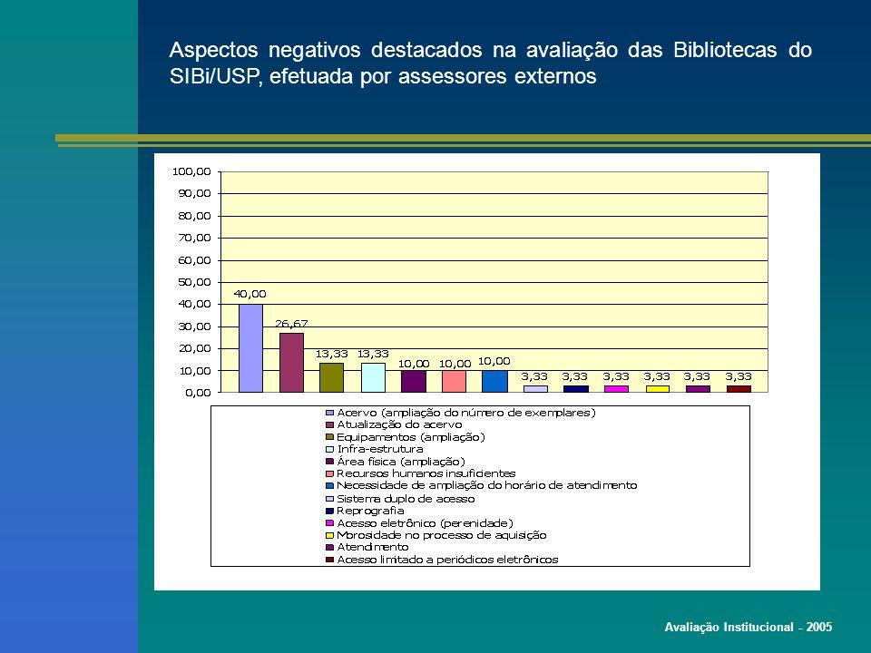 Avaliação Institucional - 2005 Aspectos negativos destacados na avaliação das Bibliotecas do SIBi/USP, efetuada por assessores externos