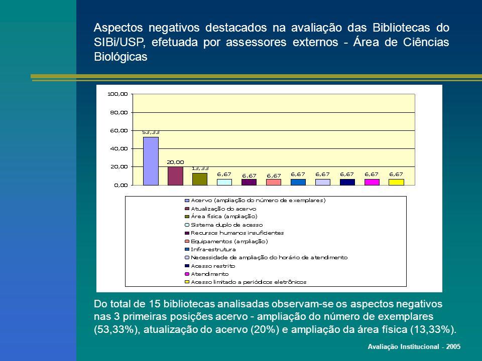 Avaliação Institucional - 2005 Aspectos negativos destacados na avaliação das Bibliotecas do SIBi/USP, efetuada por assessores externos - Área de Ciências Biológicas Do total de 15 bibliotecas analisadas observam-se os aspectos negativos nas 3 primeiras posições acervo - ampliação do número de exemplares (53,33%), atualização do acervo (20%) e ampliação da área física (13,33%).