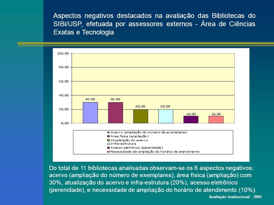 Avaliação Institucional - 2005 Aspectos negativos destacados na avaliação das Bibliotecas do SIBi/USP, efetuada por assessores externos - Área de Ciências Exatas e Tecnologia Do total de 11 bibliotecas analisadas observam-se os 6 aspectos negativos: acervo (ampliação do número de exemplares), área física (ampliação) com 30%, atualização do acervo e infra-estrutura (20%), acesso eletrônico (perenidade), e necessidade de ampliação do horário de atendimento (10%).