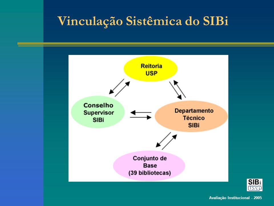 Avaliação Institucional - 2005 Vinculação Sistêmica do SIBi