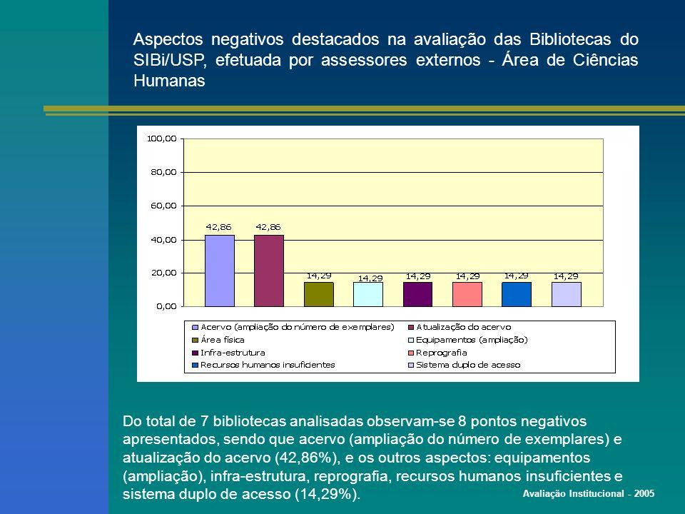 Avaliação Institucional - 2005 Aspectos negativos destacados na avaliação das Bibliotecas do SIBi/USP, efetuada por assessores externos - Área de Ciências Humanas Do total de 7 bibliotecas analisadas observam-se 8 pontos negativos apresentados, sendo que acervo (ampliação do número de exemplares) e atualização do acervo (42,86%), e os outros aspectos: equipamentos (ampliação), infra-estrutura, reprografia, recursos humanos insuficientes e sistema duplo de acesso (14,29%).
