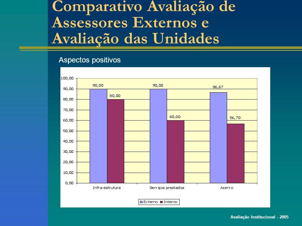 Avaliação Institucional - 2005 Aspectos positivos Comparativo Avaliação de Assessores Externos e Avaliação das Unidades