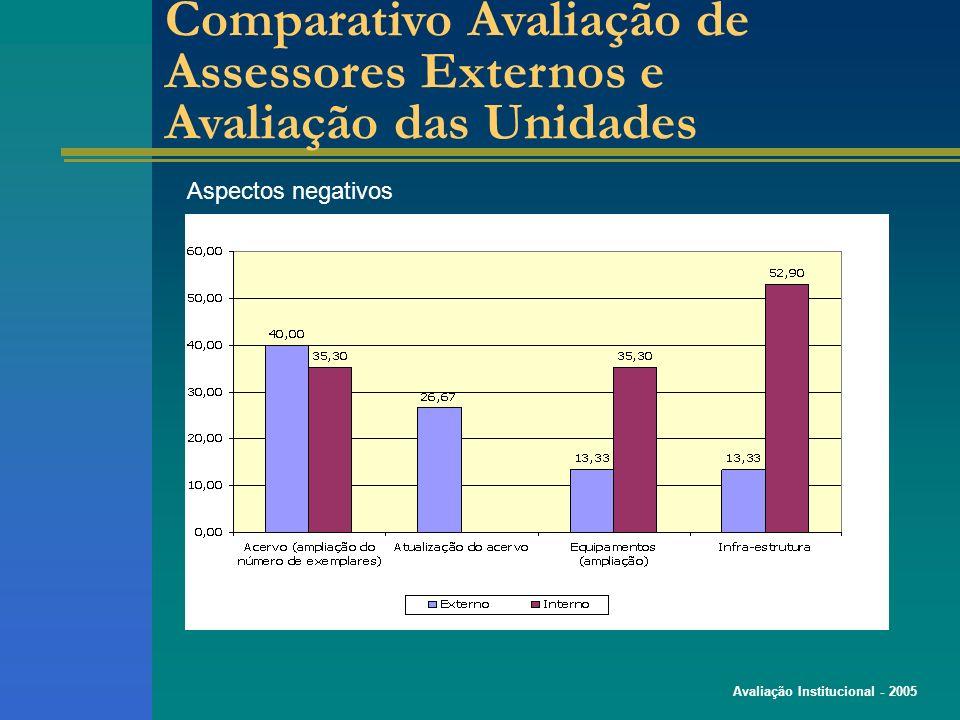 Avaliação Institucional - 2005 Comparativo Avaliação de Assessores Externos e Avaliação das Unidades Aspectos negativos