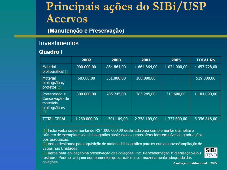 Avaliação Institucional - 2005 Principais ações do SIBi/USP Acervos Investimentos (Manutenção e Preservação) 2002200320042005TOTAL R$ Material bibliográfico[1][1] 900.000,00864.864,001.864.864,001.024.000,004.653.728,00 Material bibliográfico/ projetos[2][2] 60.000,00351.000,00108.000,00-519.000,00 Preservação e Conservação de materiais bibliográficos [3] [3] 300.000,00285.245,00 313.600,001.184.090,00 TOTAL GERAL1.260.000,001.501.109,002.258.109,001.337.600,006.356.818,00 [1][1] Inclui verba suplementar de R$ 1.000.000,00 destinada para complementar e ampliar o número de exemplares das bibliografias básicas dos cursos oferecidos em nível de graduação e pós-graduação.