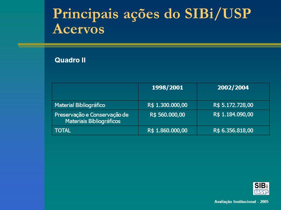 Avaliação Institucional - 2005 Quadro II 1998/20012002/2004 Material BibliográficoR$ 1.300.000,00R$ 5.172.728,00 Preservação e Conservação de Materiais Bibliográficos R$ 560.000,00R$ 1.184.090,00 TOTALR$ 1.860.000,00R$ 6.356.818,00 Principais ações do SIBi/USP Acervos