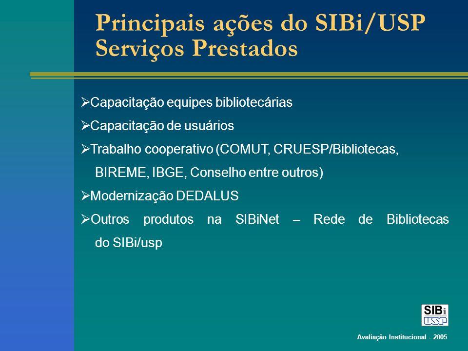 Avaliação Institucional - 2005 Principais ações do SIBi/USP Serviços Prestados Capacitação equipes bibliotecárias Capacitação de usuários Trabalho cooperativo (COMUT, CRUESP/Bibliotecas, BIREME, IBGE, Conselho entre outros) Modernização DEDALUS Outros produtos na SIBiNet – Rede de Bibliotecas do SIBi/usp