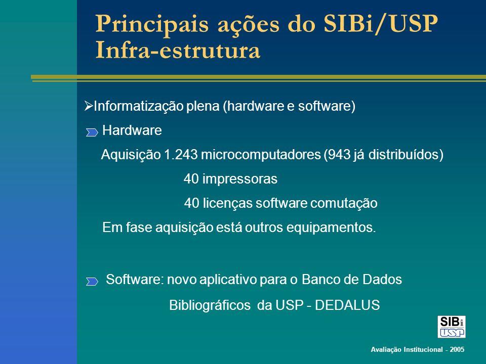Avaliação Institucional - 2005 Principais ações do SIBi/USP Infra-estrutura Informatização plena (hardware e software) Hardware Aquisição 1.243 microcomputadores (943 já distribuídos) 40 impressoras 40 licenças software comutação Em fase aquisição está outros equipamentos.